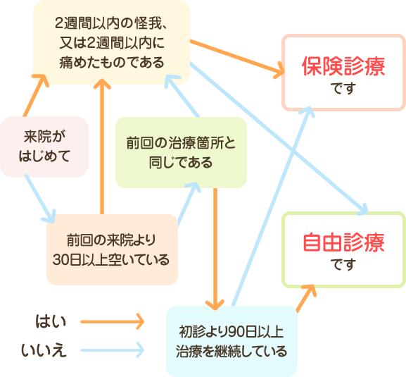診療チャート